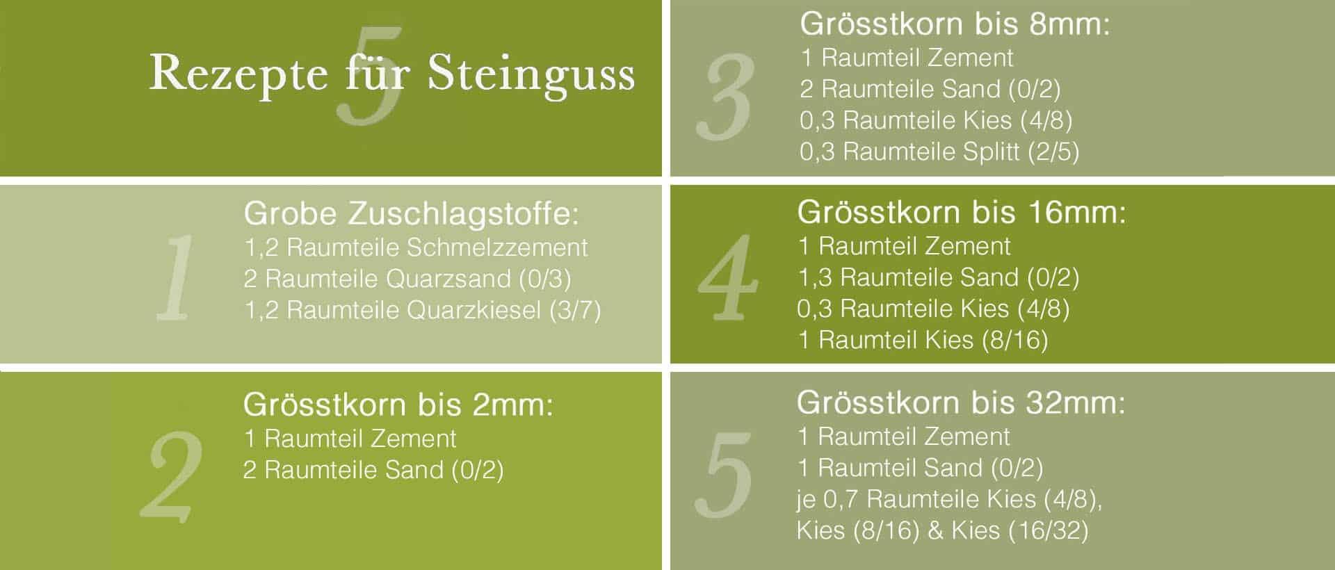 5-Rezepte-fuer-Steinguss-horizontal
