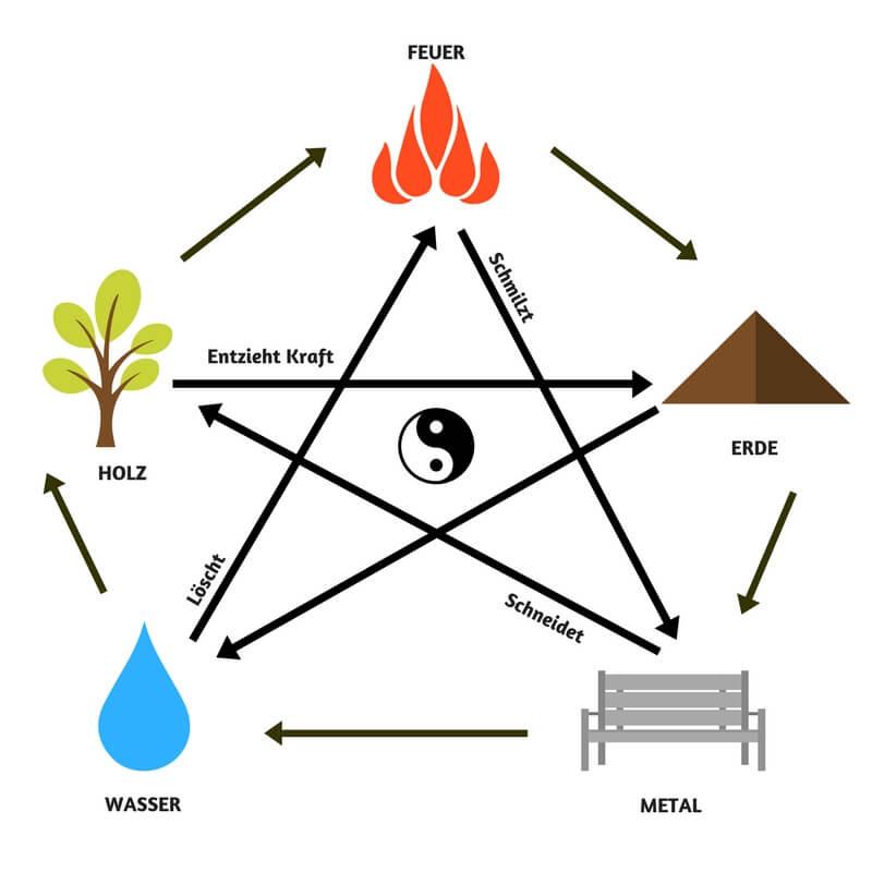 Die 5 Elemente des Feng Shui