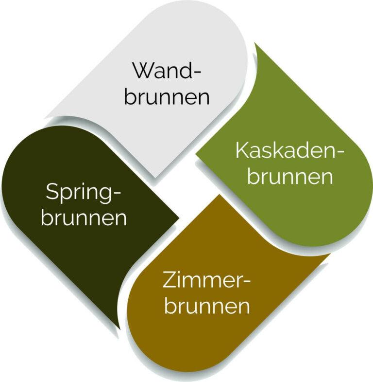 Gartenbrunnen: Die Brunnentypen Im Überblick