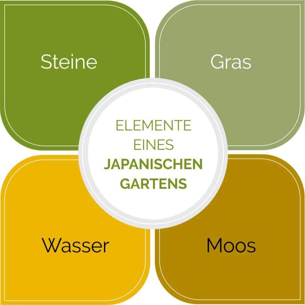 Die 4 Elemente eines japanischen Gartens im Überblick.