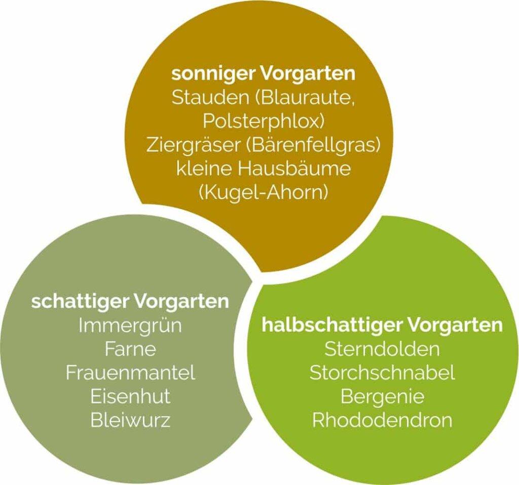 Empfehlungen für die passende Bepflanzung im Vorgarten.