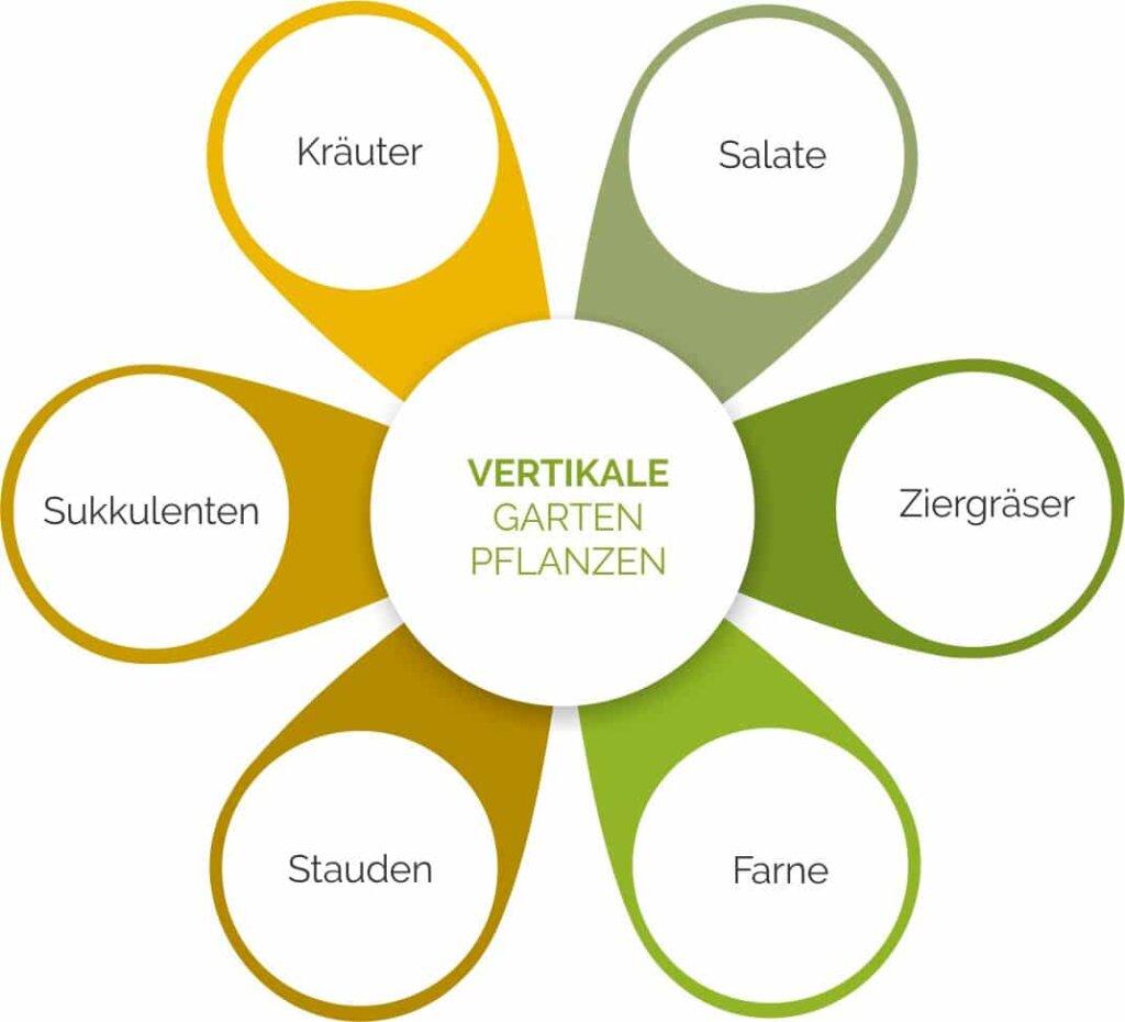 Übersicht über vertikale Gartenplanzen.