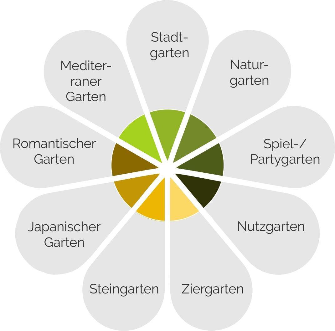 Typische Gartenarten im Überblick