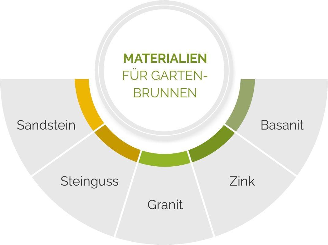 Materialien für Gartenbrunnen