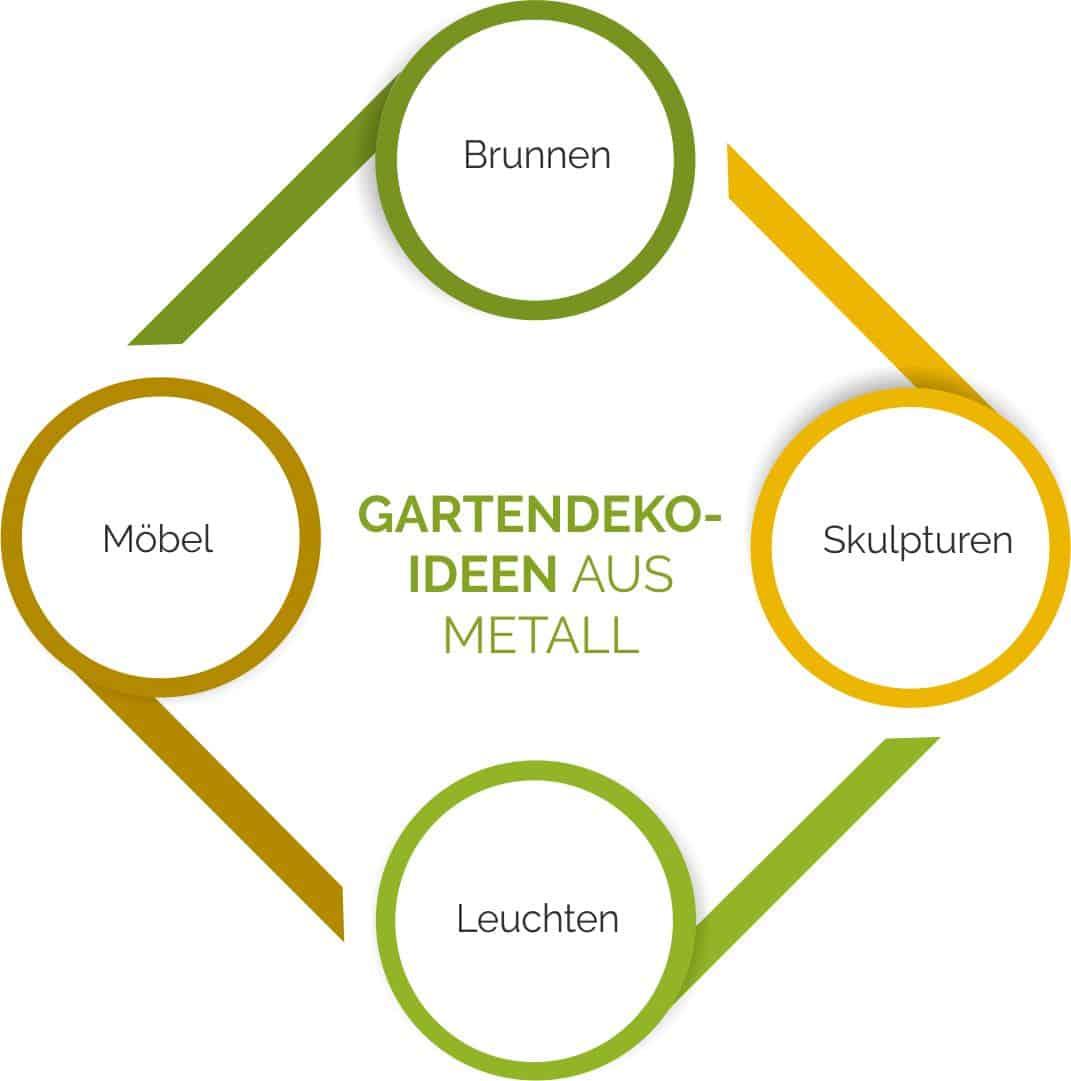 Gartendeko-Ideen aus Metall