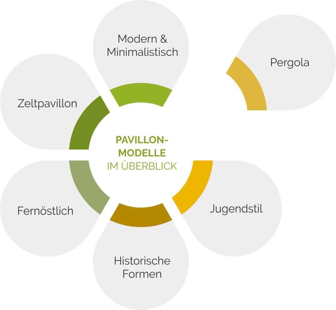 Gartenpavillon-Modelle im Überblick.