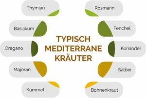 Typisch mediterrane Kräuter im Überblick.