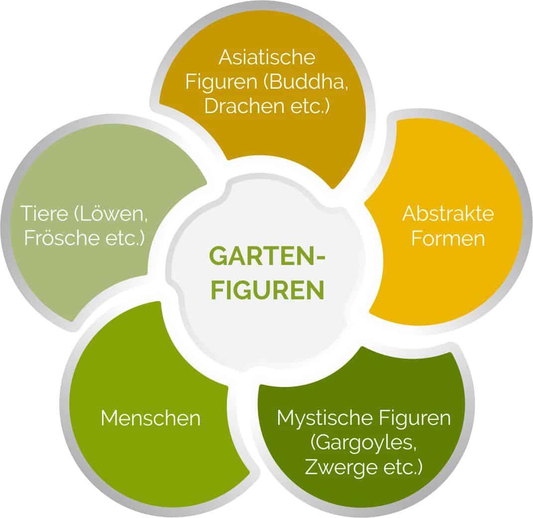 Gartenfiguren in verschiedenen Formen & Stilen.