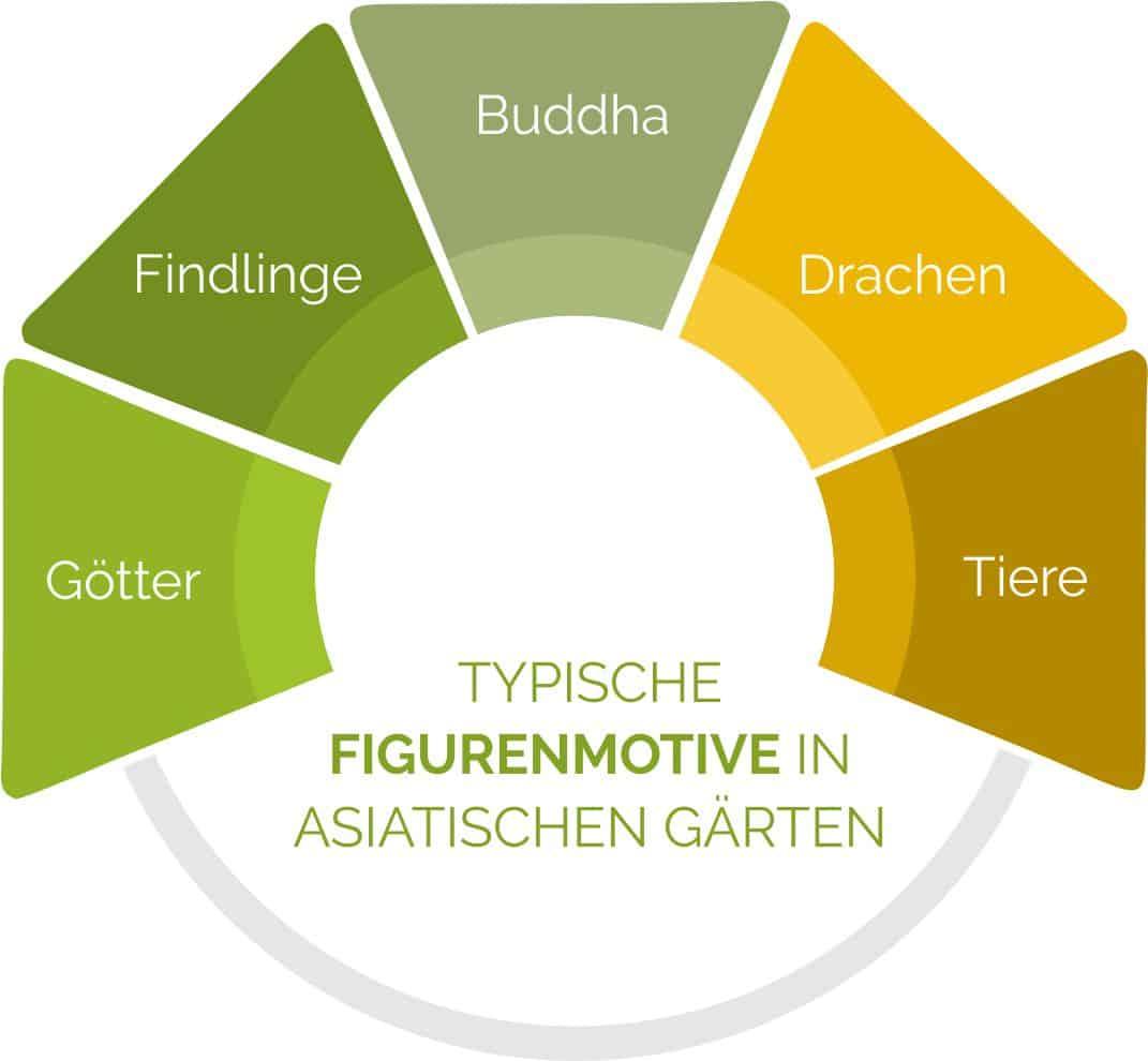 Typische Figurenmotive in asiatischen Gärten