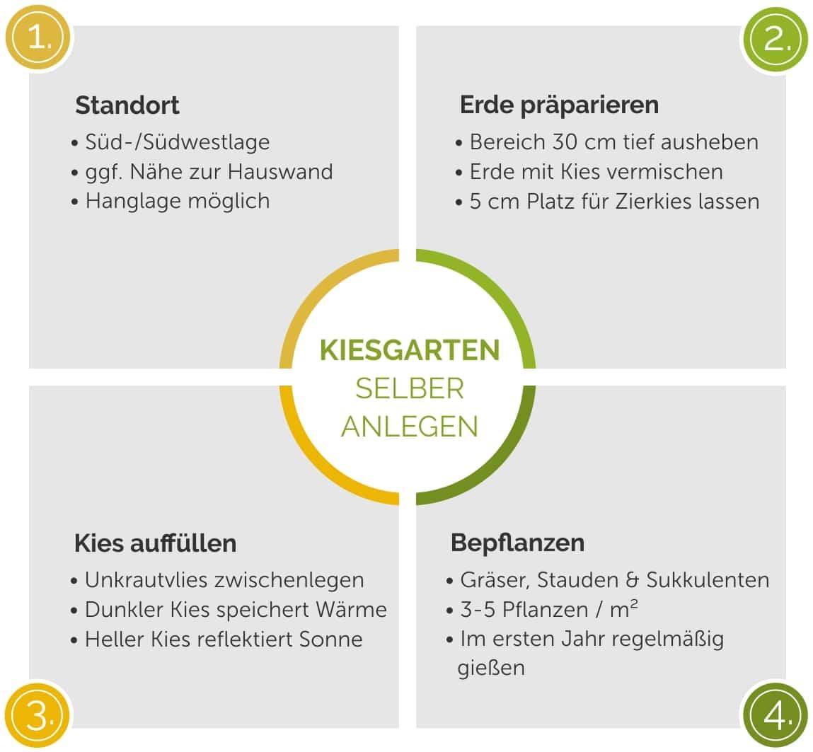 kiesgarten_selber_anlegen_anleitung