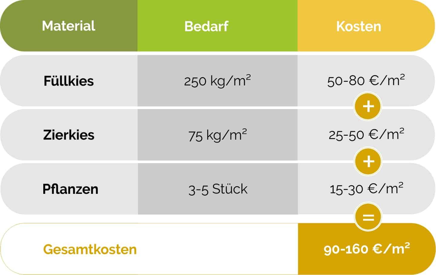 kosten_kiesgarten_bedarf