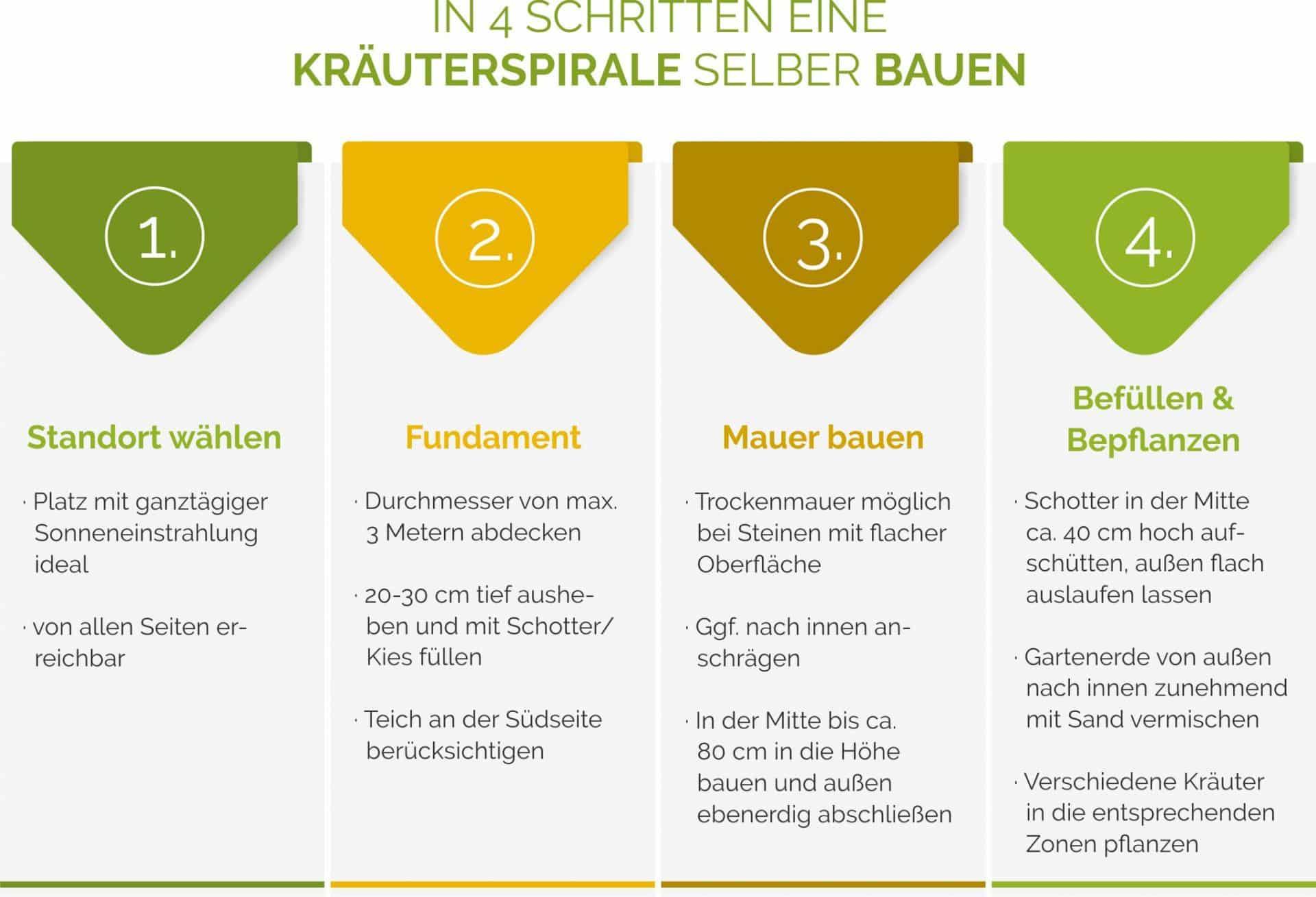 kraeuterspirale_anlegen_anleitung_selber_bauen