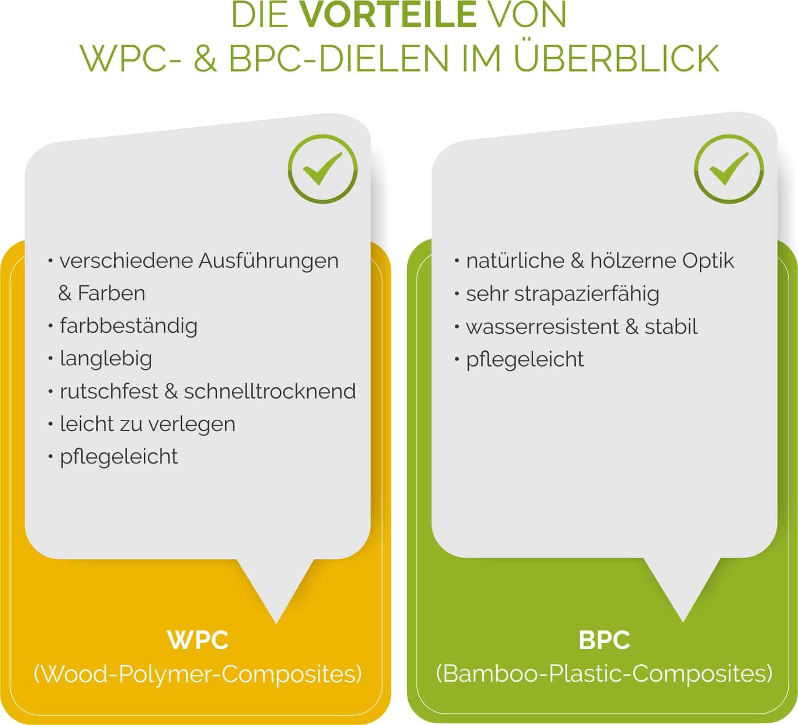 Die Vorteile von WPC- und BPC-Dielen im Überblick