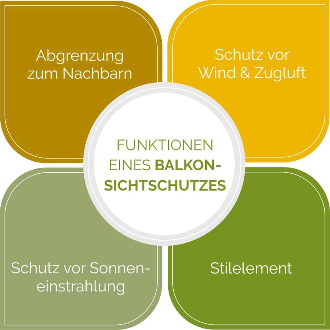 Funktionen eines Balkon-Sichtschutzes