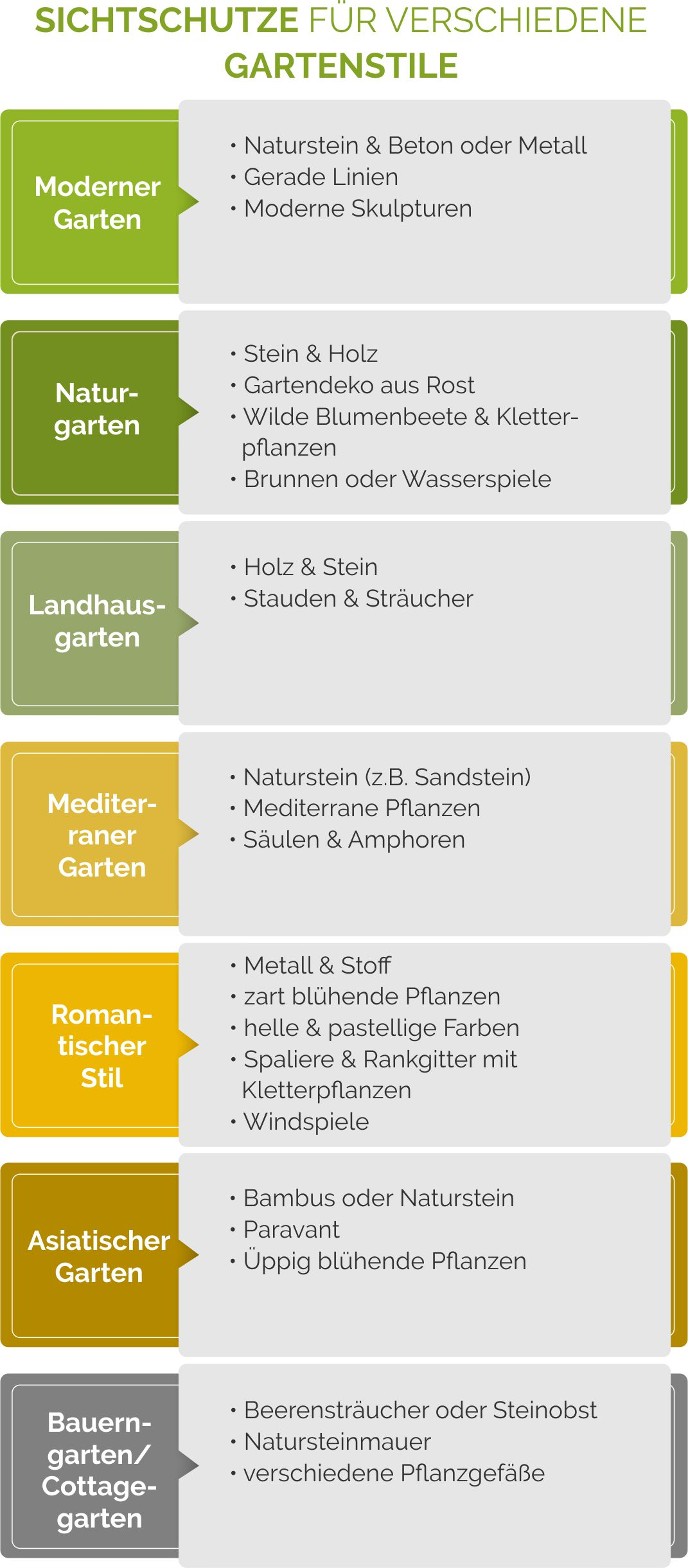 Sichtschutze für verschiedene Gartenstile