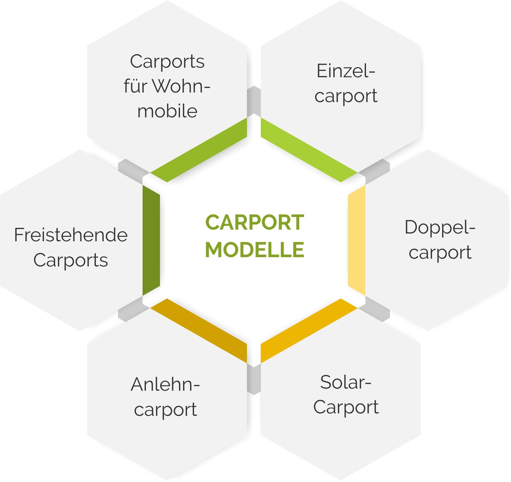 Carport-Modelle im Überblick