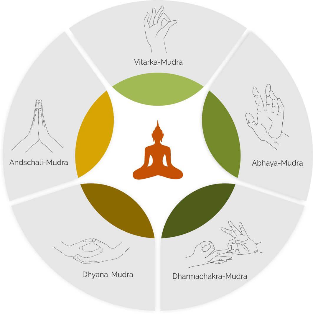 Buddha- Fuguren: Bedeutung der verschiedenen Handhaltungen