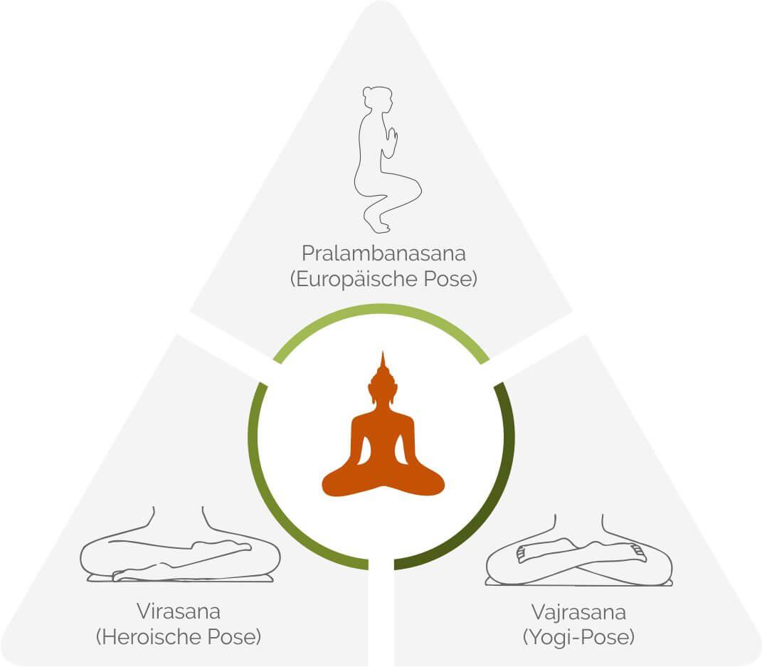 Die unterschiedlichen Sitzhaltungen bei Buddha Figuren