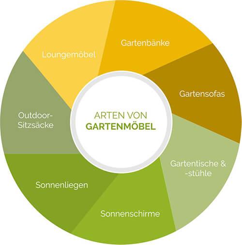 Gartenmöbel im Überblick: Gartenbänke, Sonnenschirme, Loungemöbel, Sonnenliegen, Gartentische, Gartenstühle & Co.